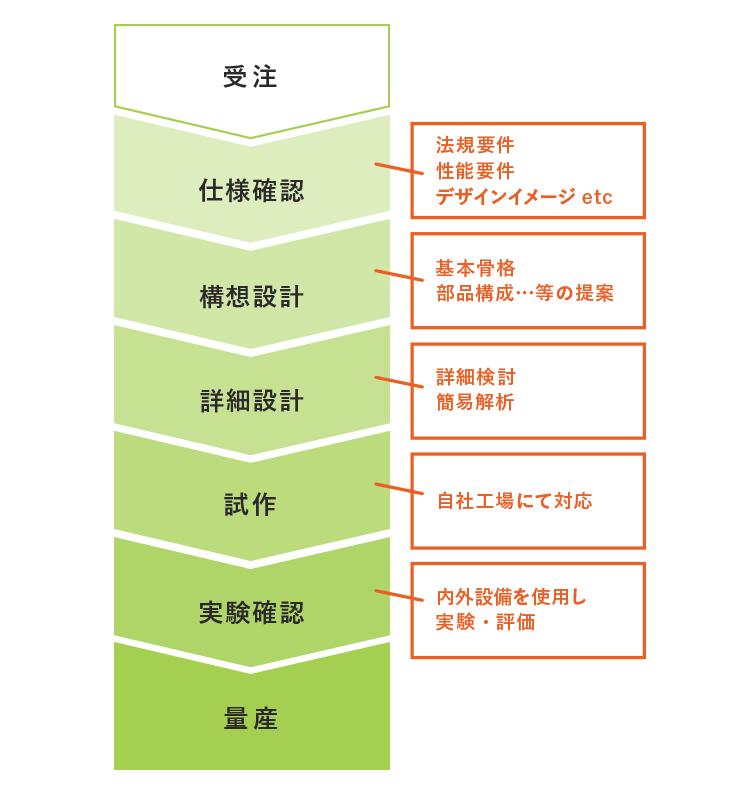 図:開発の流れ