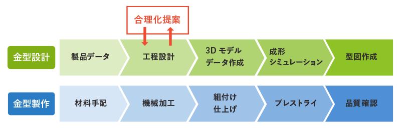 図:プレス金型を設計から製作まで