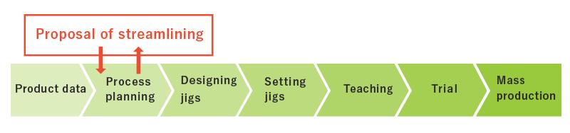 Jigs Flow