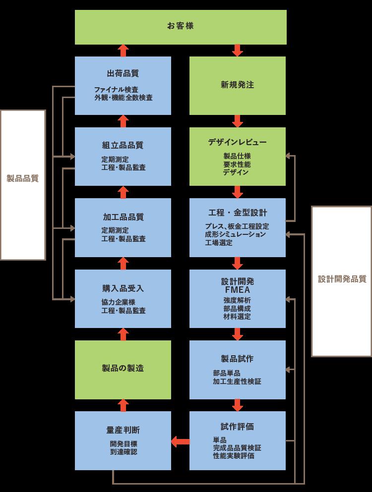図:品質保証体系図